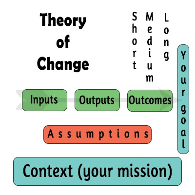 theory of change model