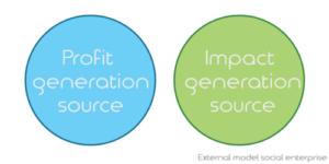 embedded models social enterprise ensoco